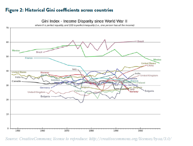 Historical Gini coefficients countries