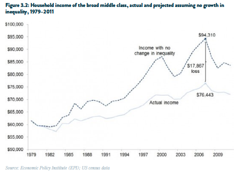 Household income charts