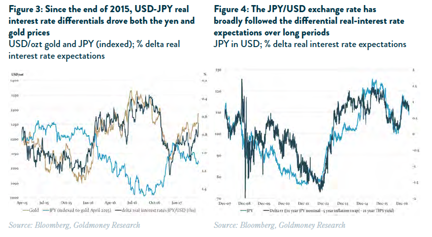 JPYUSD Exchange Rate
