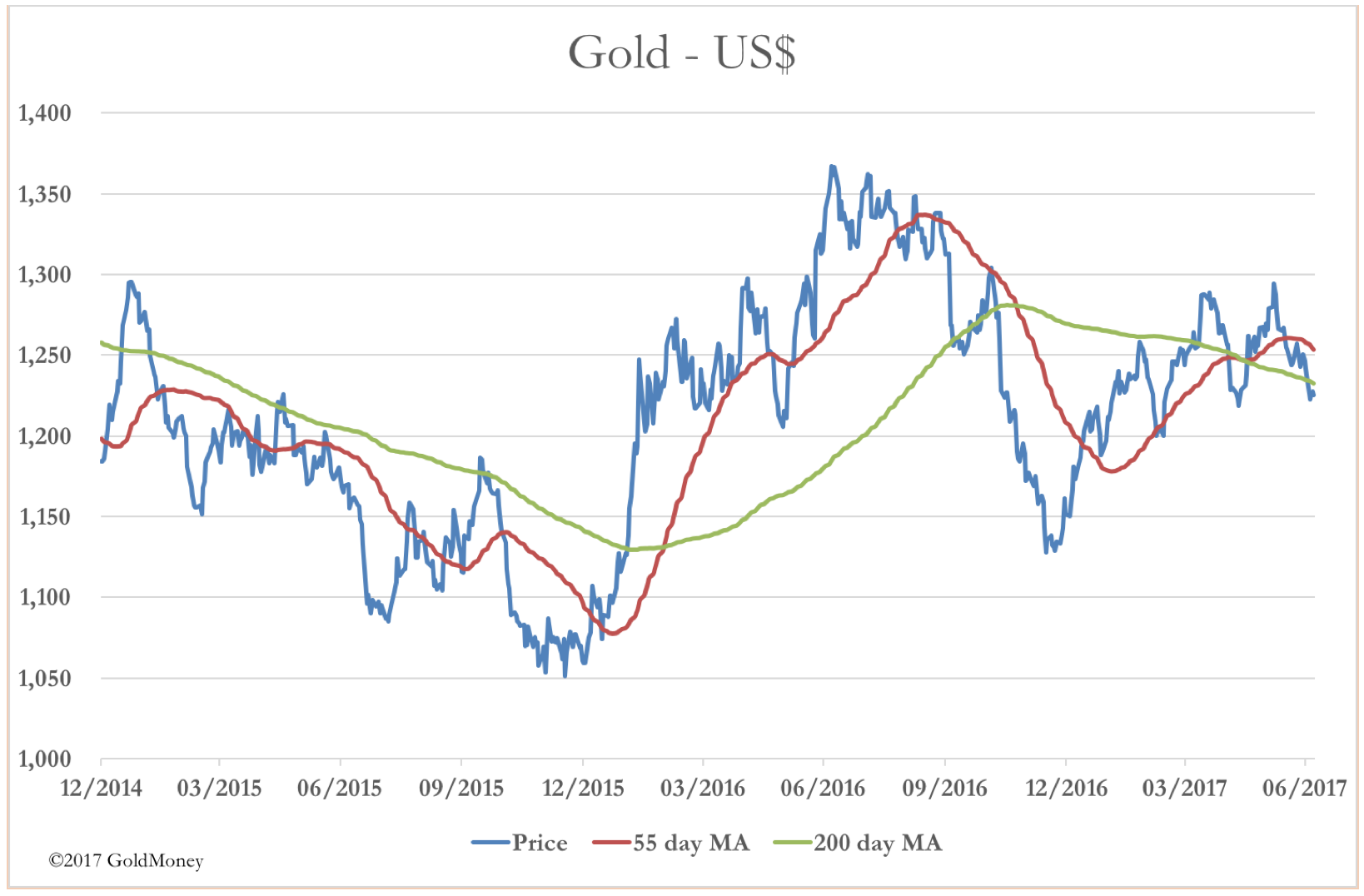 June 2017 Gold USD