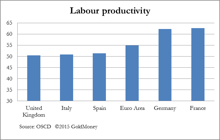 Labour productivity chart