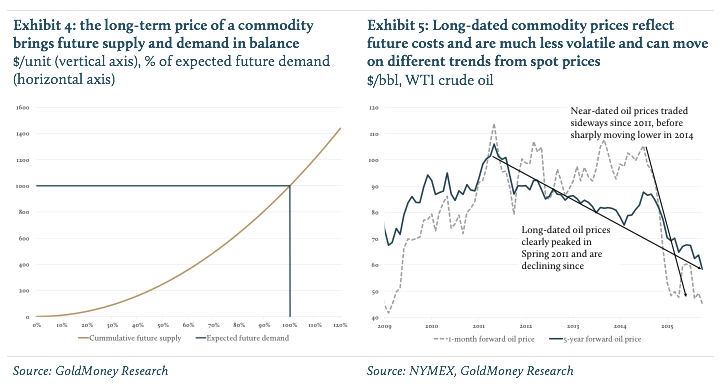 Long Term Commodity Prices-01