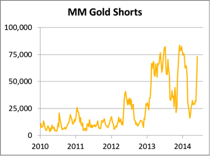 MM Gold shorts 09062014