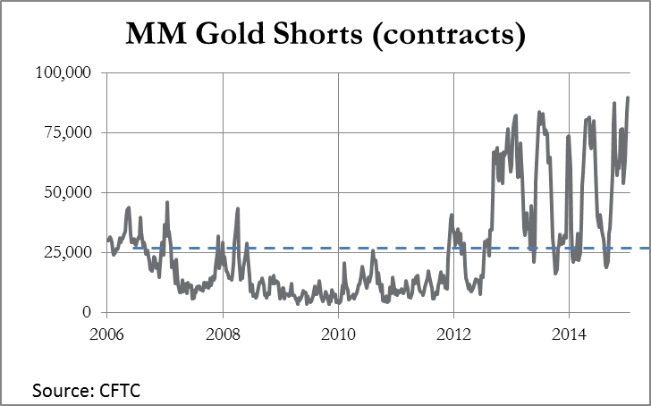 MM Gold Short Contracts