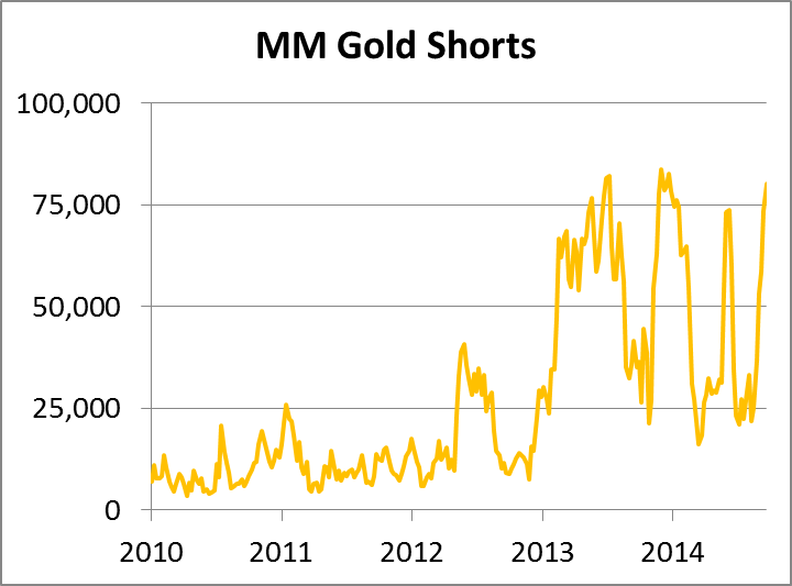 MM Gold Shorts 03102014