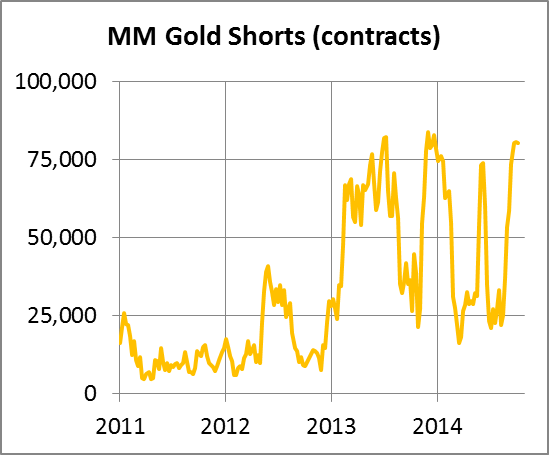 MM Gold Shorts 17102014