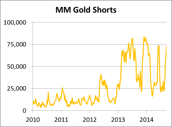 MM Gold Shorts 26092014