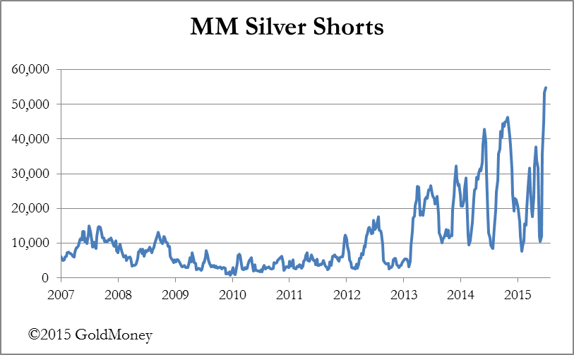 MM Silver Chart