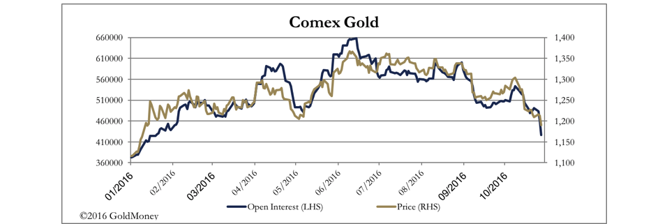 MR Comex vs Gold 2016