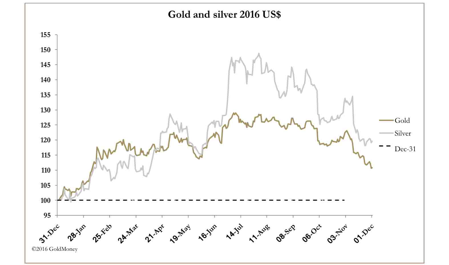 MR gold silver USD 2016 dec2