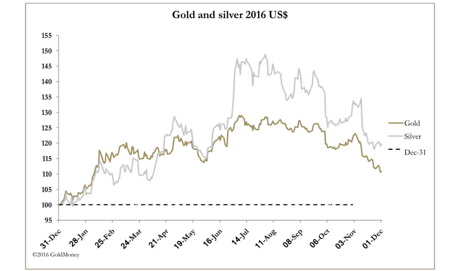 MR gold silver USD 2016 dec2