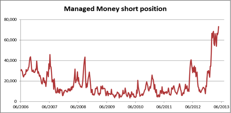 Managed Money short position