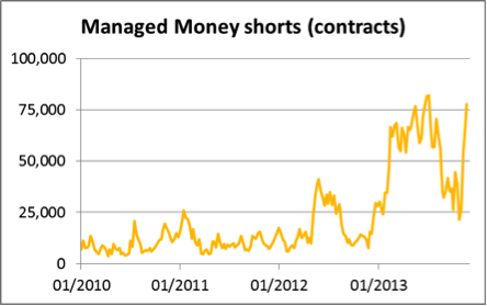 Managed Money shorts (contracts)