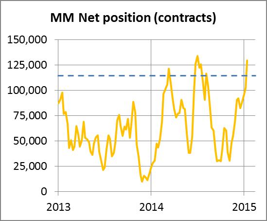 Managed Money Chart Gold