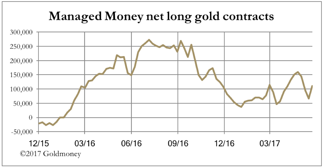 Managed Money net long gold contracts