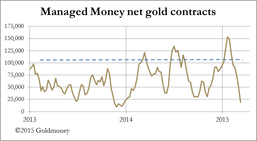 Managed money gold contracts