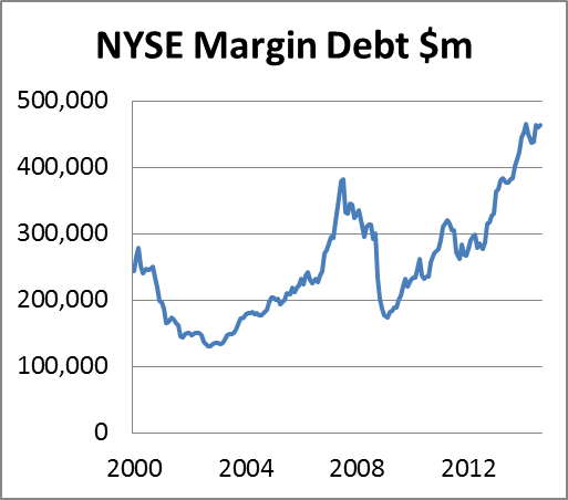 NYSE Margin Debt 17102014
