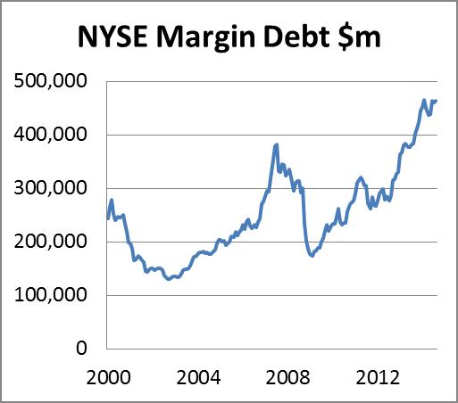 NYSE Margin Debt 17102014