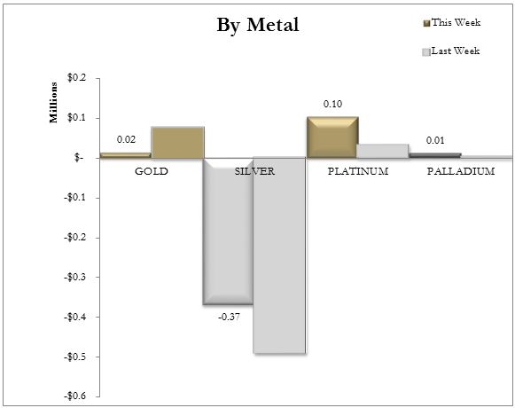 GoldMoney purchases by precious metals