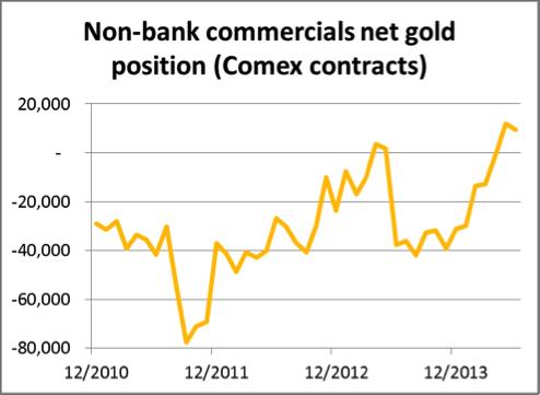 NonBank Commercials Gold 09062014