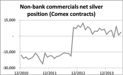 NonBank Commercials Silver 09062014