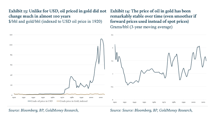 Oil Priced In Gold-01