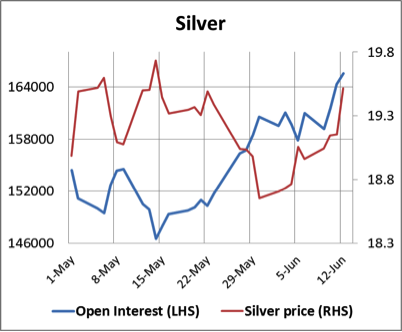 Open interest silver 13062014