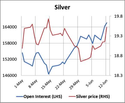 Open interest silver 13062014