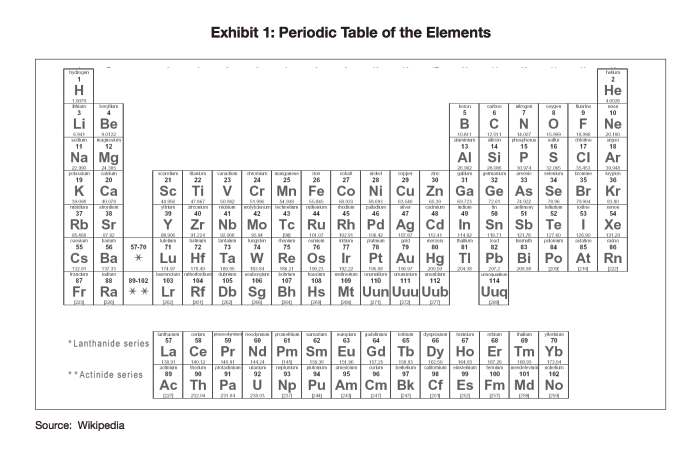 Periodic Table Of Elements-01