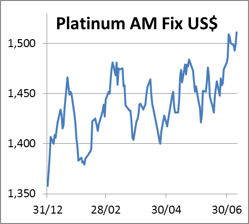 Platinum fix110714