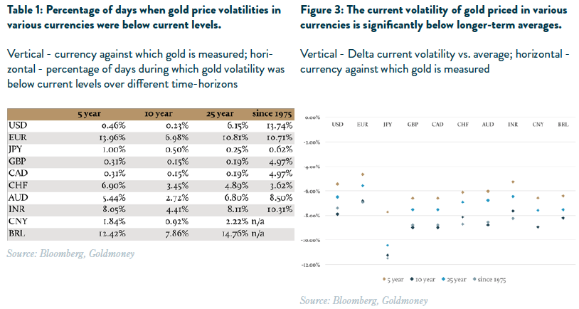 Price Volatility Major Currencies