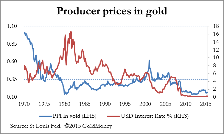 Producer Prices Gold Chart