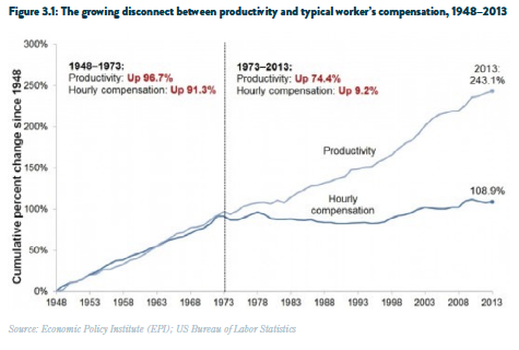 Productivity vs. Workers Compensation