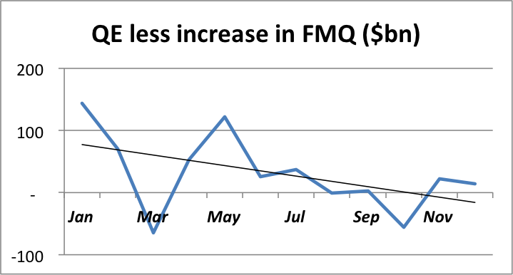 QE-less-increase-in-FMQ-