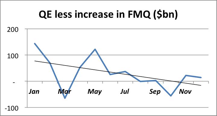 QE-less-increase-in-FMQ-