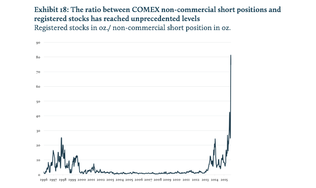 Ratio Between COMEX-01