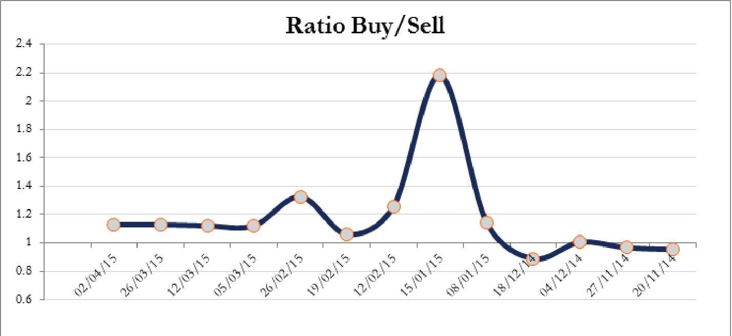 Ratio buy sell chart