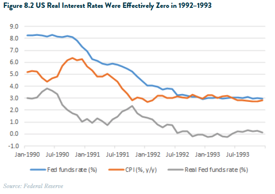 Real Interest Rate 1992