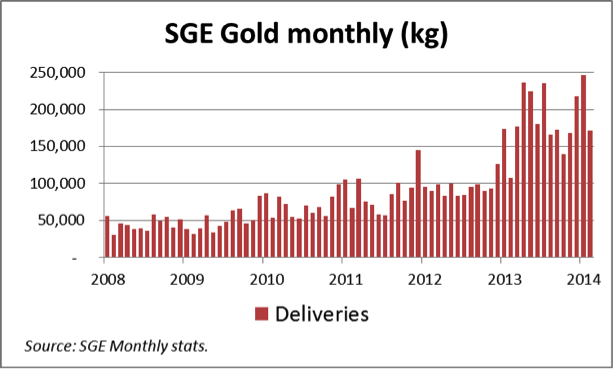 SGE Gold monthly (kg)