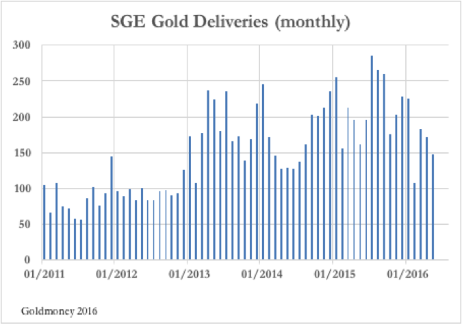 SGE Gold Deliveries monthly