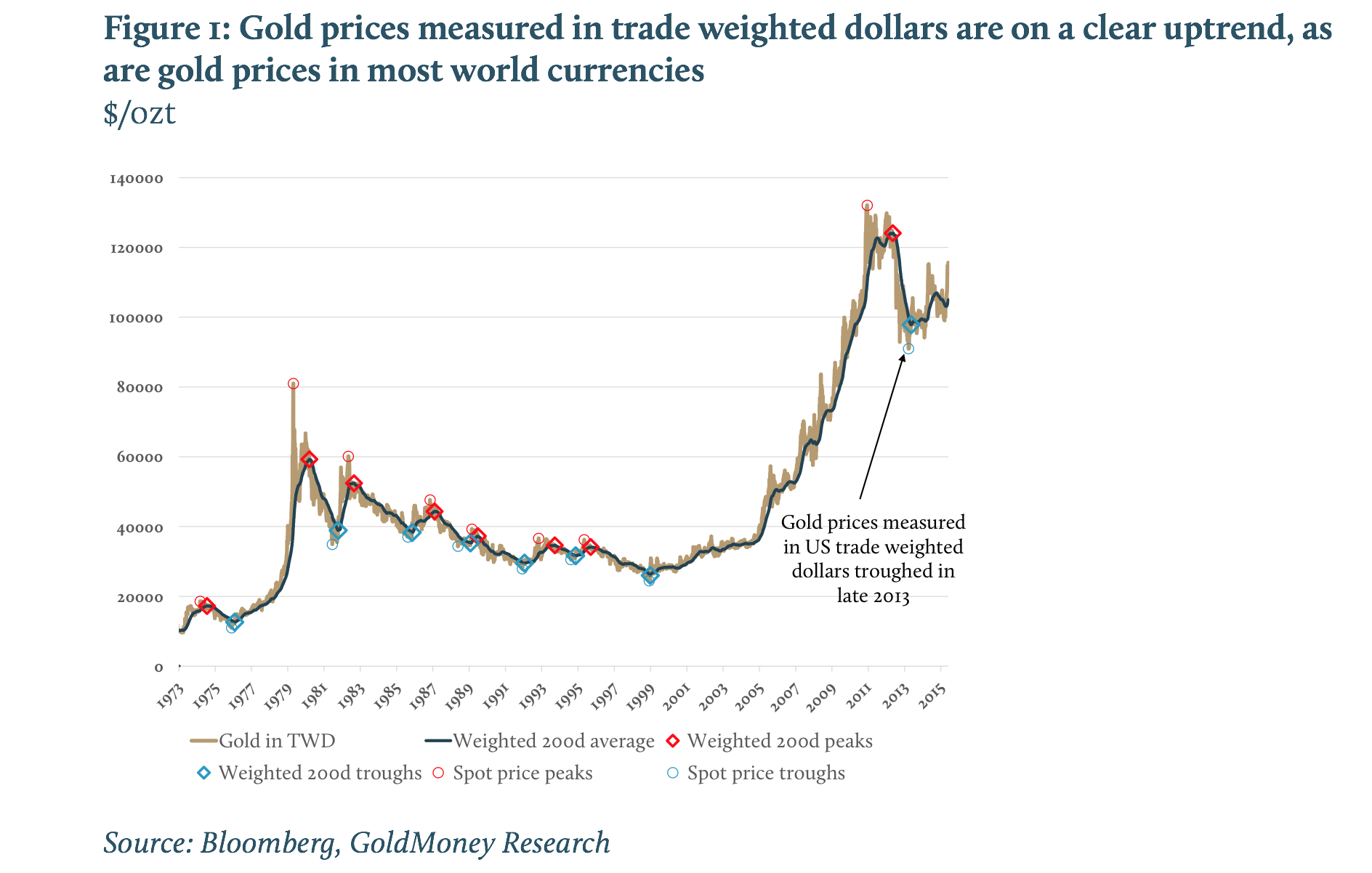 Gold prices measured in trade weighted dollars are on a clear uptrend