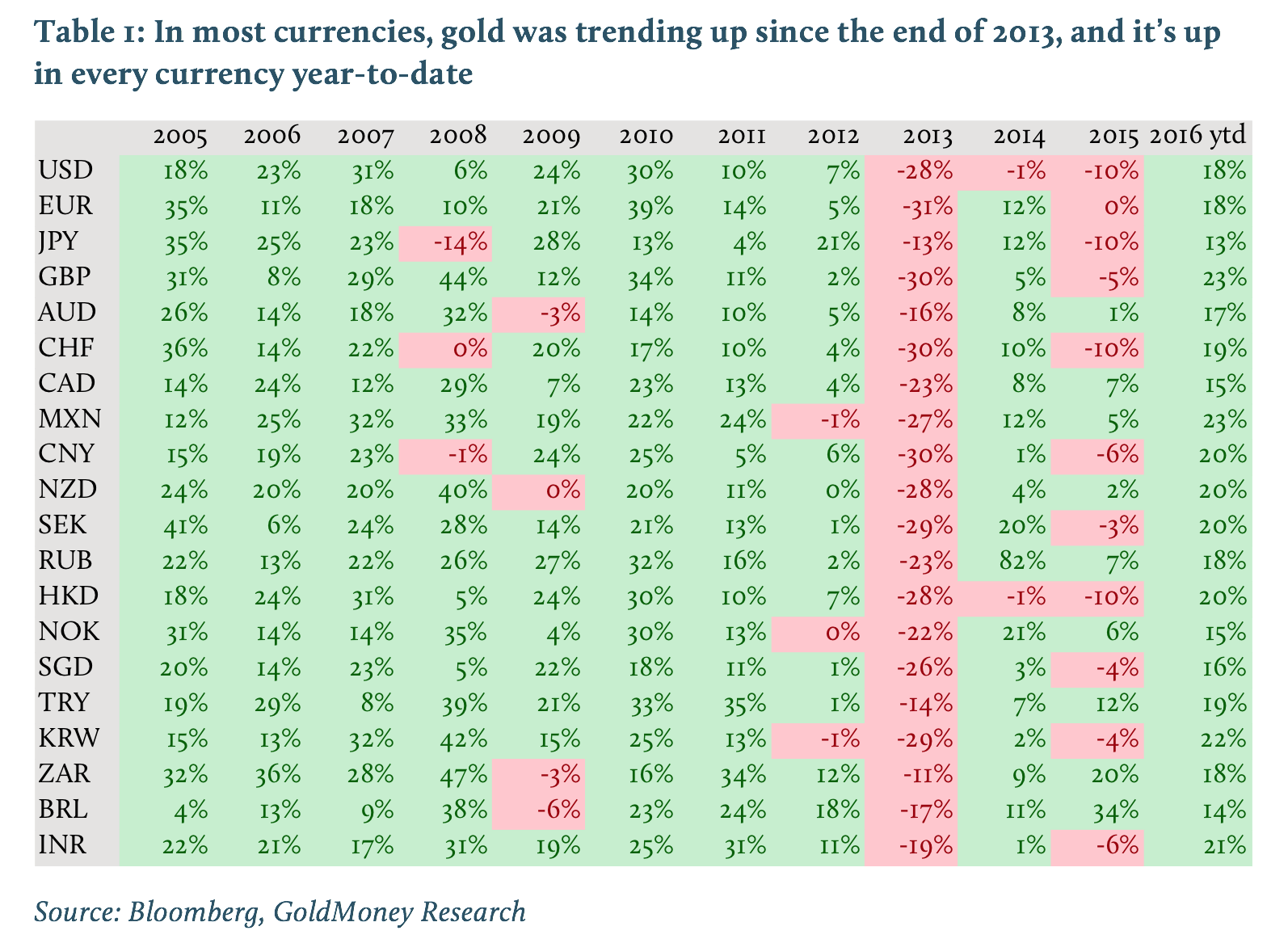 In most currencies, gold was trending up since the end of 2013, and it's up in every currency year-to-date