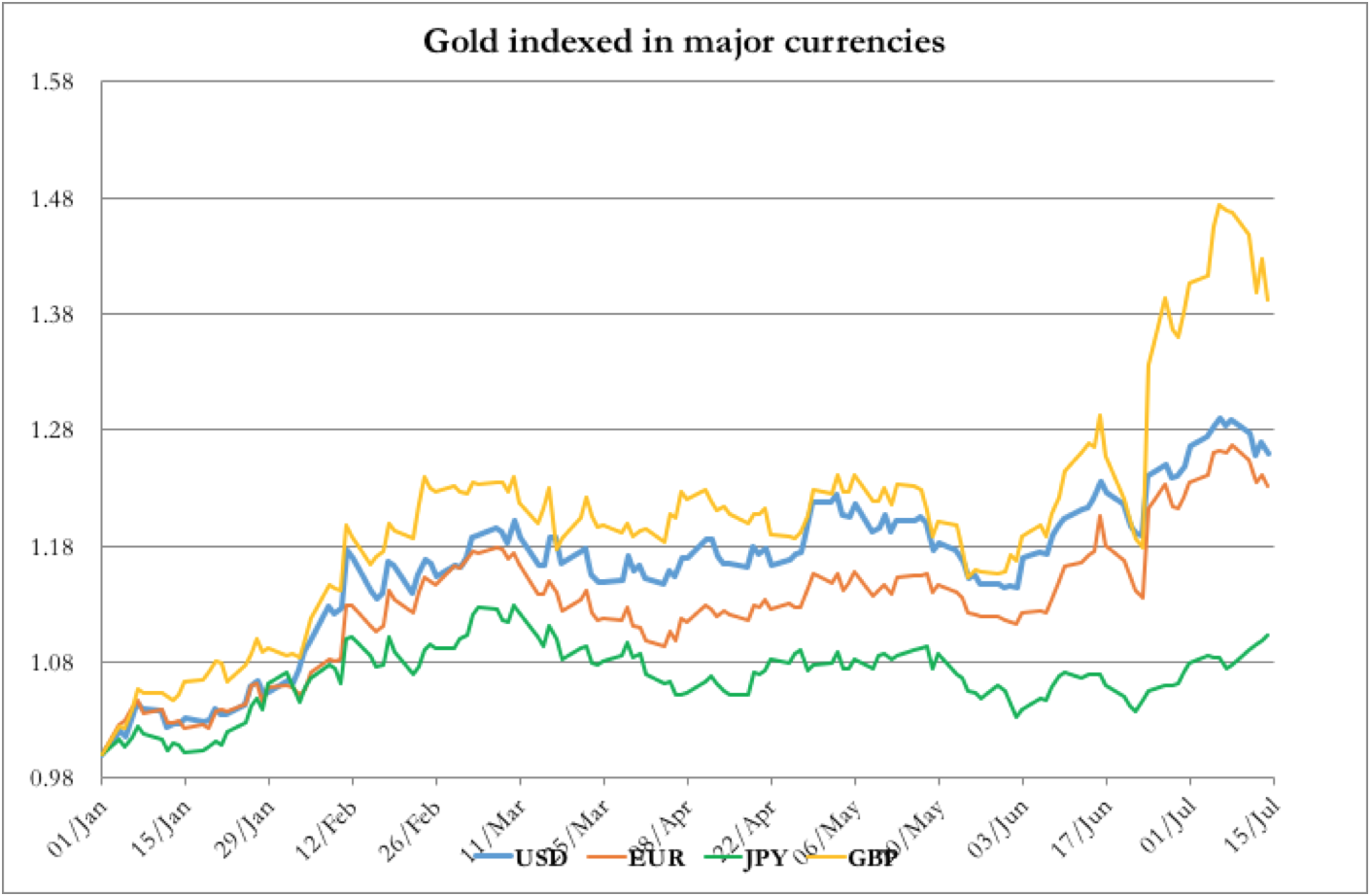 Gold Indexed In Different Currencies
