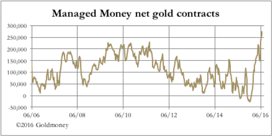 Managed Money Net Gold