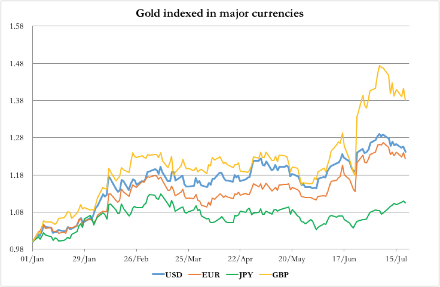 Gold_Indexed_In_Currencies