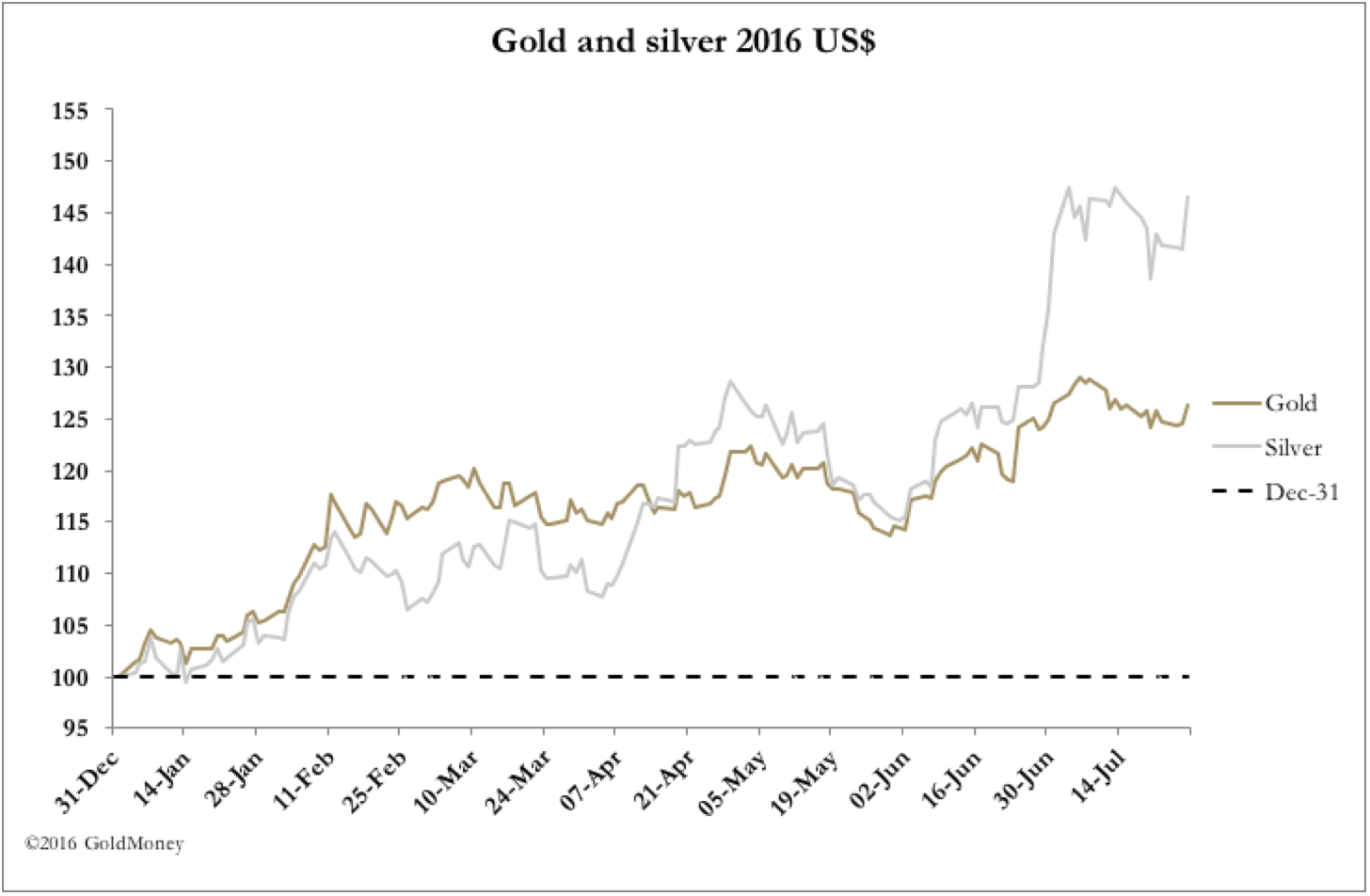 gold_and_silver_2016