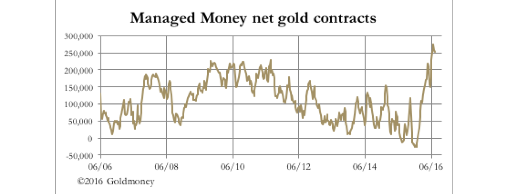 managed_money_net_gold_contracts