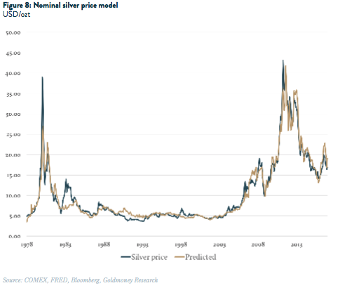 Nominal silver price model