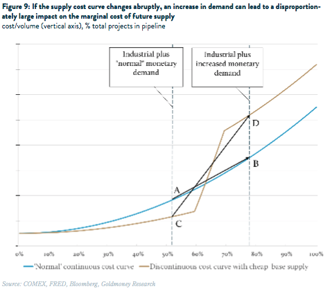 Nominal industrial cost curve