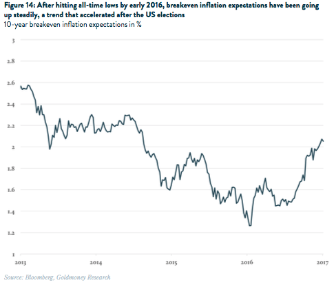 10-year breakeven in ation expectations in %
